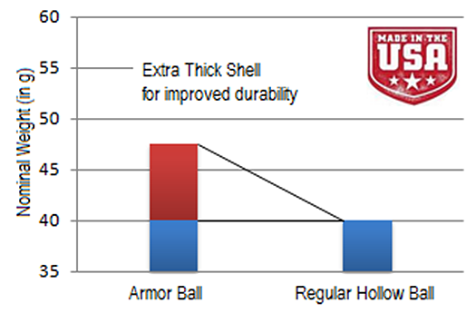 armor ball cover with thick shell